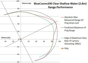 BlueComm200 Range Performance